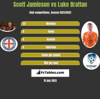 Scott Jamieson vs Luke Brattan h2h player stats