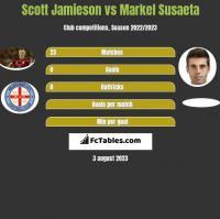 Scott Jamieson vs Markel Susaeta h2h player stats