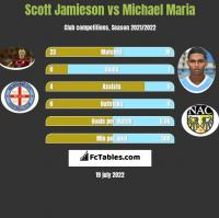Scott Jamieson vs Michael Maria h2h player stats