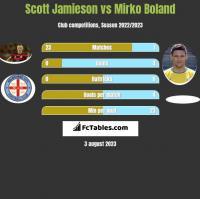 Scott Jamieson vs Mirko Boland h2h player stats