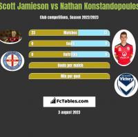 Scott Jamieson vs Nathan Konstandopoulos h2h player stats