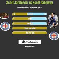 Scott Jamieson vs Scott Galloway h2h player stats