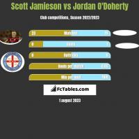 Scott Jamieson vs Jordan O'Doherty h2h player stats