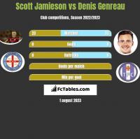 Scott Jamieson vs Denis Genreau h2h player stats