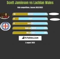 Scott Jamieson vs Lachlan Wales h2h player stats