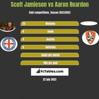 Scott Jamieson vs Aaron Reardon h2h player stats