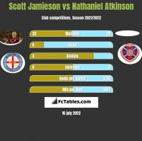 Scott Jamieson vs Nathaniel Atkinson h2h player stats