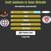 Scott Jamieson vs Conor Metcalfe h2h player stats