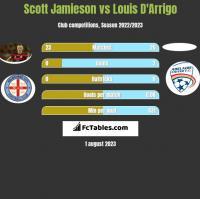 Scott Jamieson vs Louis D'Arrigo h2h player stats