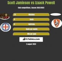 Scott Jamieson vs Izaack Powell h2h player stats