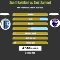 Scott Kashket vs Alex Samuel h2h player stats