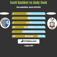 Scott Kashket vs Andy Cook h2h player stats