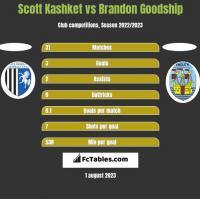 Scott Kashket vs Brandon Goodship h2h player stats