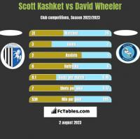 Scott Kashket vs David Wheeler h2h player stats