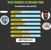Scott Kashket vs Devante Cole h2h player stats