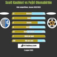 Scott Kashket vs Fejiri Okenabirhie h2h player stats