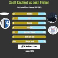 Scott Kashket vs Josh Parker h2h player stats