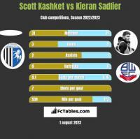 Scott Kashket vs Kieran Sadlier h2h player stats