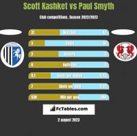 Scott Kashket vs Paul Smyth h2h player stats