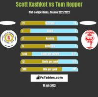 Scott Kashket vs Tom Hopper h2h player stats