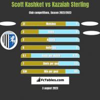 Scott Kashket vs Kazaiah Sterling h2h player stats