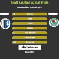 Scott Kashket vs Niall Ennis h2h player stats