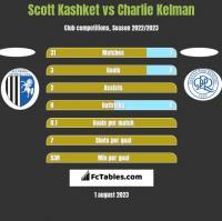 Scott Kashket vs Charlie Kelman h2h player stats