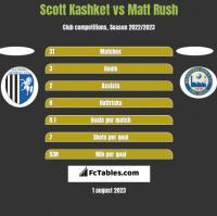 Scott Kashket vs Matt Rush h2h player stats