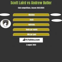 Scott Laird vs Andrew Butler h2h player stats
