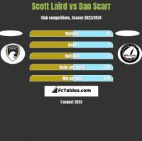 Scott Laird vs Dan Scarr h2h player stats