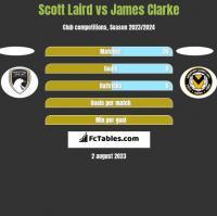 Scott Laird vs James Clarke h2h player stats
