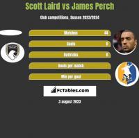 Scott Laird vs James Perch h2h player stats