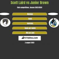 Scott Laird vs Junior Brown h2h player stats