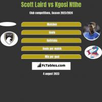 Scott Laird vs Kgosi Ntlhe h2h player stats