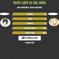 Scott Laird vs Zak Jules h2h player stats