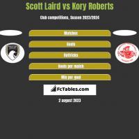 Scott Laird vs Kory Roberts h2h player stats