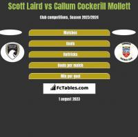 Scott Laird vs Callum Cockerill Mollett h2h player stats