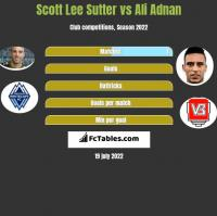 Scott Lee Sutter vs Ali Adnan h2h player stats