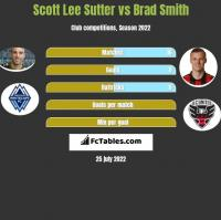 Scott Lee Sutter vs Brad Smith h2h player stats