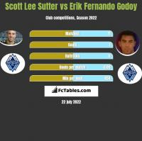 Scott Lee Sutter vs Erik Fernando Godoy h2h player stats