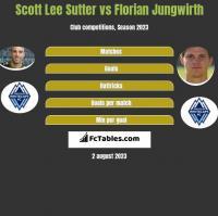 Scott Lee Sutter vs Florian Jungwirth h2h player stats