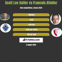 Scott Lee Sutter vs Francois Affolter h2h player stats