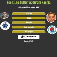 Scott Lee Sutter vs Guram Kaszia h2h player stats