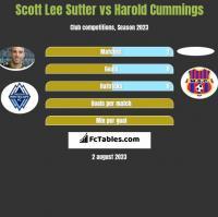 Scott Lee Sutter vs Harold Cummings h2h player stats