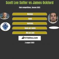 Scott Lee Sutter vs James Ockford h2h player stats