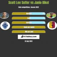 Scott Lee Sutter vs Janio Bikel h2h player stats