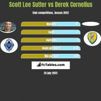 Scott Lee Sutter vs Derek Cornelius h2h player stats