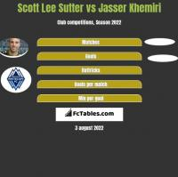 Scott Lee Sutter vs Jasser Khemiri h2h player stats