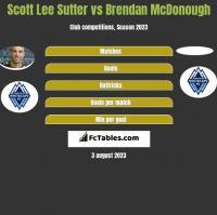 Scott Lee Sutter vs Brendan McDonough h2h player stats