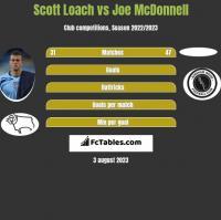 Scott Loach vs Joe McDonnell h2h player stats